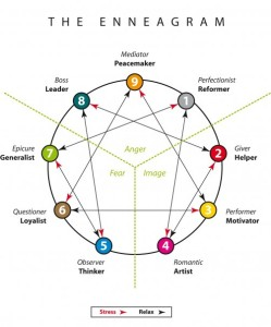 Using the Enneagram for Growth at Work