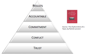 Building Trust in a Corporate Environment